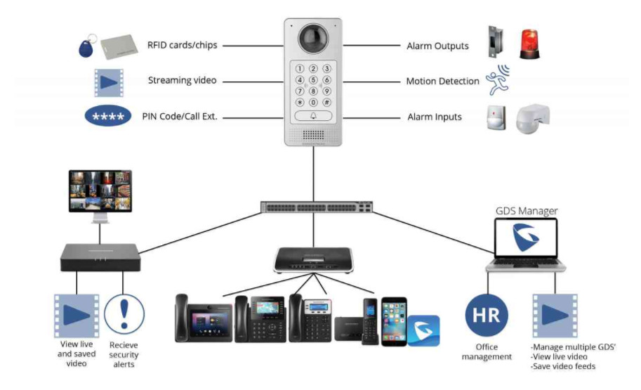 Grandstream GDS3710 HD IP Video Door System Θυροτηλεόραση IP